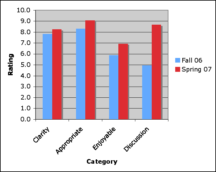 graph of student rating data